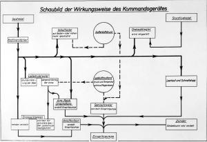Funktionsschema-BMW-801-A-Kommandogeraet-